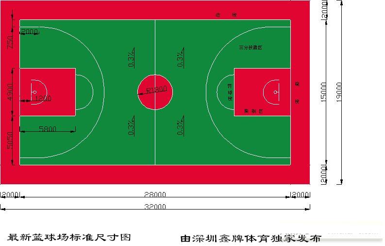 原深圳篮球场标准:整个篮球场地长28米,宽15米。长款之比:28:15。篮圈下沿距地面3.05米。   一、球场:是一个长方形的坚实平面,无障碍物。对于国际篮联主要的正式比赛,球场的丈量要从界线的内沿量起。对于所有其它比赛,国际篮联的适当部门,有权批准符合下列尺寸范围内的现有球场:长度减少4米,宽度减少2米,只要其变动互相成比例。天花板或*低障碍物产高度至少7米。球场照明要均匀,光度要充足。灯光设备的安置不得妨碍队员的视觉。所有新建球场的尺寸,要与国际篮联的主要正式比赛所规定的要求一致:长28米,宽15