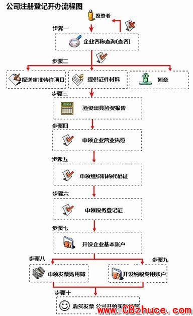网络代理流程模板图