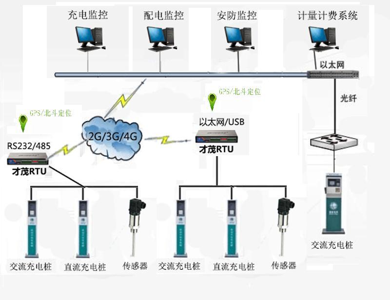供应厦门才茂基于无线数据传输技术充电桩终端的解决