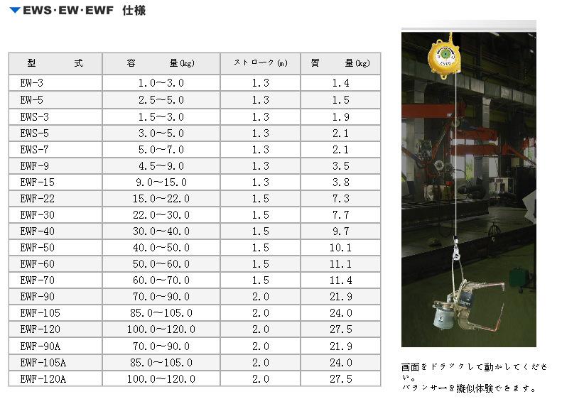 日本endo远藤平衡器 ewf