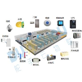 主要防止网络设备管理系统,监控显示屏等;各楼层机房被监控的设备有