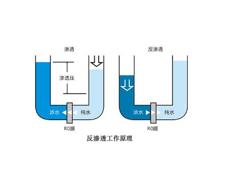 全来净水器的原理_净水器工作原理图解