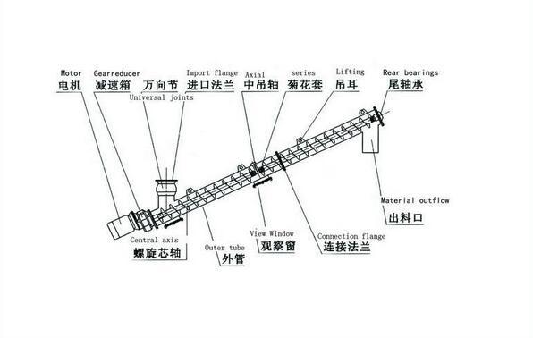 (例如:污泥,生物质,垃圾等)螺旋输送机的工作原理是旋转的螺旋叶片将