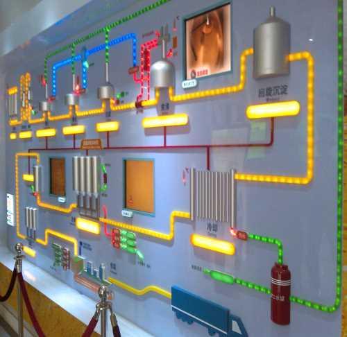 青岛鸿艺模型专业制作各种比例,各种材质的生产工艺流程模型,产品