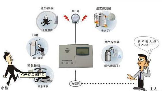 供应视频联网报警系统功能模块