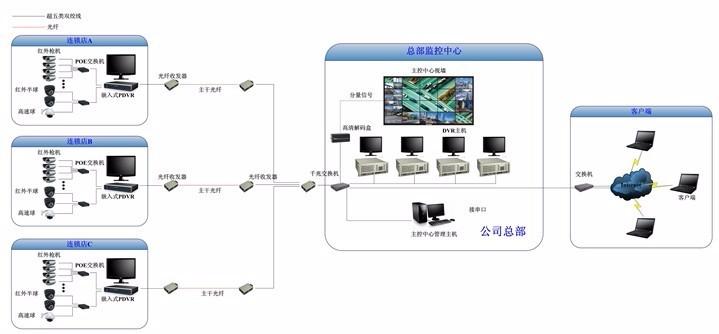 是一种将计算机数字视频压缩与传输技术应用到图像监控领域的高科技