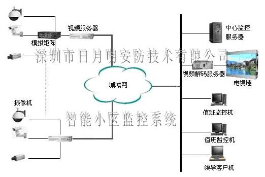 供应智能小区监控管理系统,远程监控系统