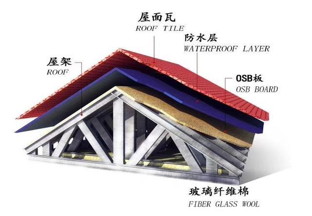 佐菲亚轻钢别墅别墅的设计图图片