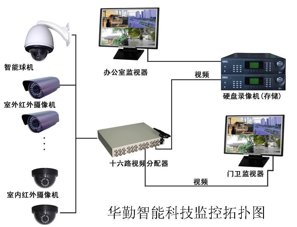 图片视频综合_集团电话系统,机房工程,视频会议系统,有线电视工程,多媒体系统,综合