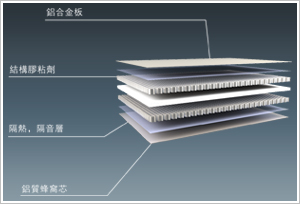中心为铝质六边形蜂窝,密度小(每平方米大约为3~7公斤),是同厚度图片