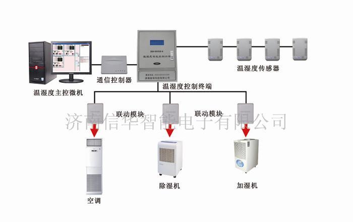 本系统有十项单元系统组成: (1)温湿度自动测控系统 (2)智能防火报警图片