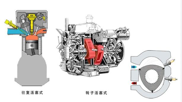 活塞式内燃机主要分为汽油机,柴油机和气体燃料发动机三类.