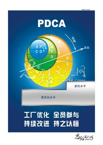 pdca循环管理海报,pdca宣传图