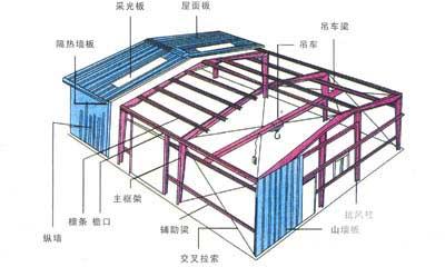 钢结构建筑构造图集展示_设计图分享